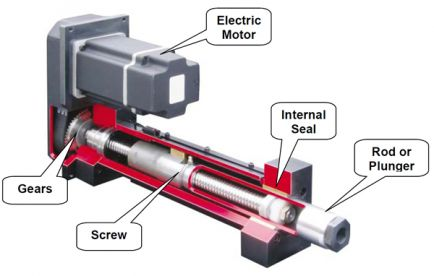 Fao cnc 3dprinting lexique wiki for Types of linear motors